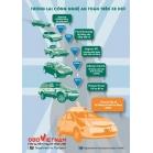 Infographich -Tương lai công nghệ an toàn trên xe hơi