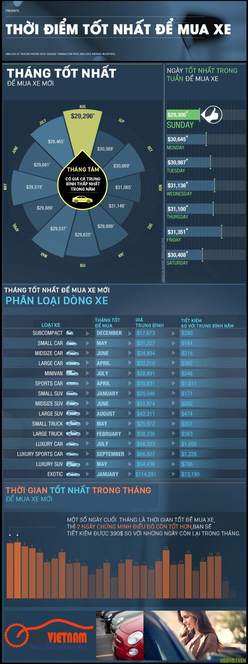 Infographic - tìm hiểu những thời điểm nào thì nên mua xe