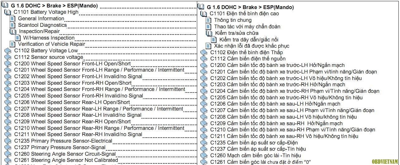 Bảng mã lỗi tiếng việt ( phần 5) - Hệ thống phanh ABS/ESP