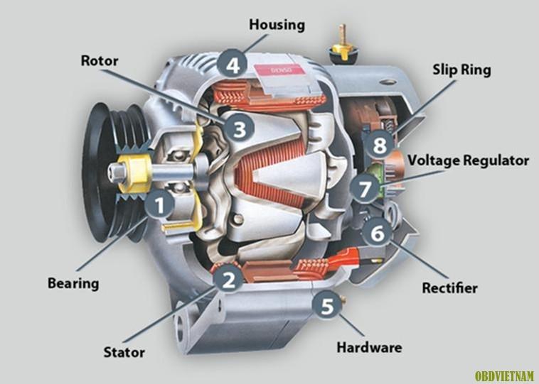 Cấu tạo máy phát điện trên xe ô tô