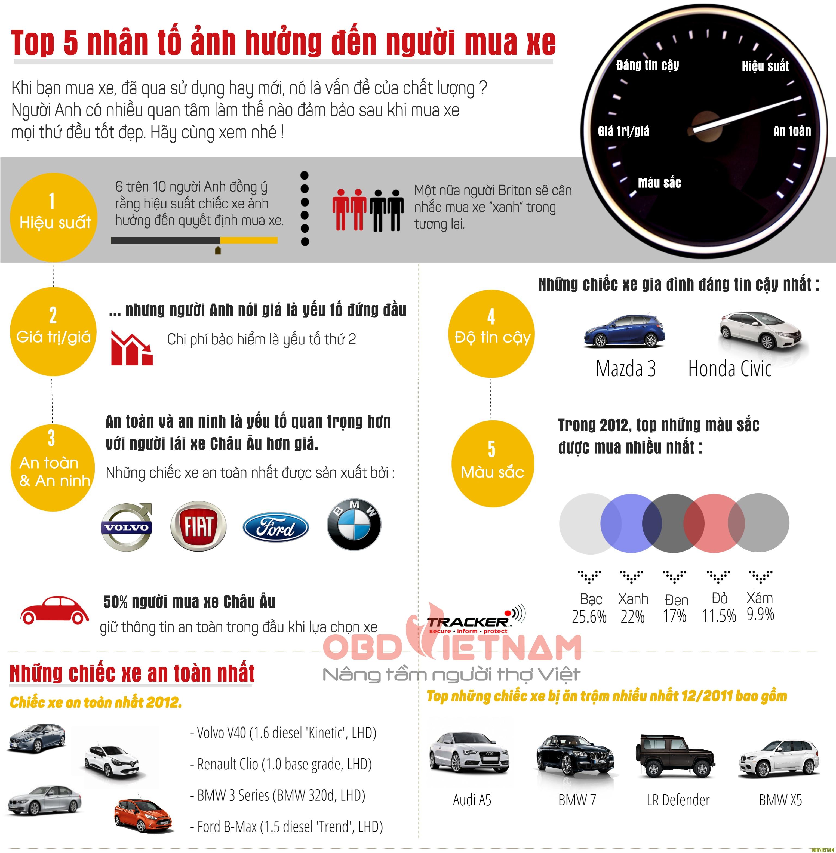 Top 5 yếu tố ảnh hưởng tới người mua xe