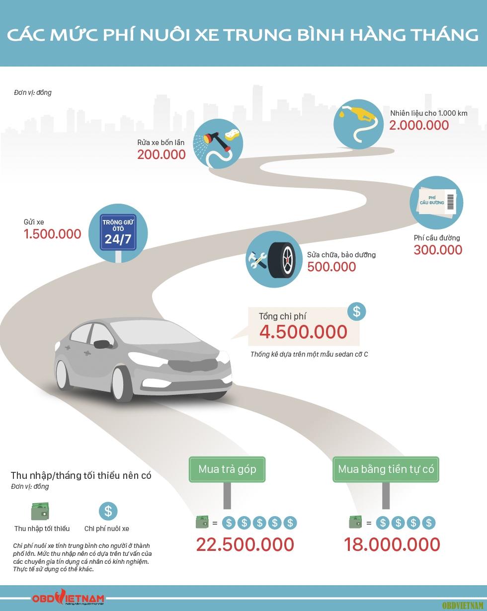 Infographic - các mức phí nuôi xe trung bình hàng tháng