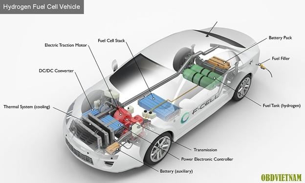 Tiếng anh ô tô qua hình ảnh ( phần 30 ) - Hydrogen