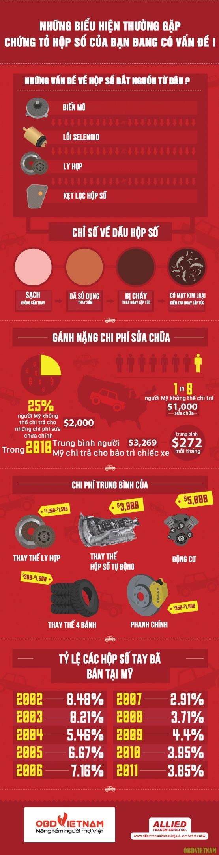 Infographic | Hư hỏng hộp số phát hiện như thế nào ?