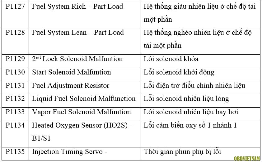 Mô tả mã lỗi (Phần 49) - Bảng Mô Tả Mã Lỗi Chung Trên Dòng Xe Hyundai - Phần 2