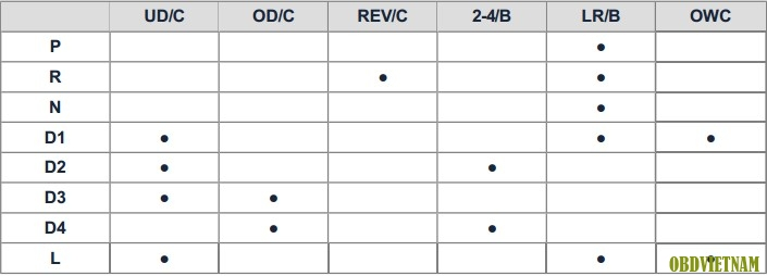 Phân Tích Mã Lỗi - P0731 Trên Xe Hyundai ACCENT (RB) G1.6 MPI Năm Sản Xuất 2015