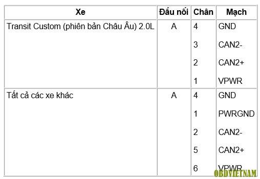 Phân Tích Mã Lỗi P0139 Trên Xe FORD RANGER D2 2 Năm Sản Xuất