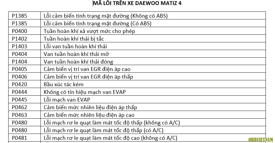 Tra cứu mã lỗi (phần 38) - Tổng hợp mã lỗi trên xe Deawoo Matiz 4