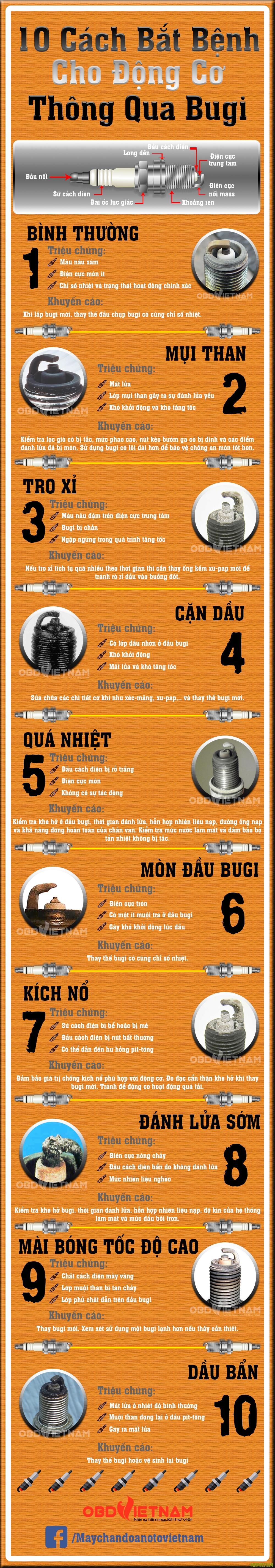 Infographic - 10 Cách Bắt Bệnh Cho Động Cơ Thông Qua Bugi