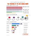 So sánh nền công nghiệp ô tô giữa các nước đông nam á