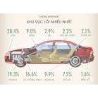 Inforgraphic | Những bộ phận nào trên xe dễ hư hỏng nhất ?
