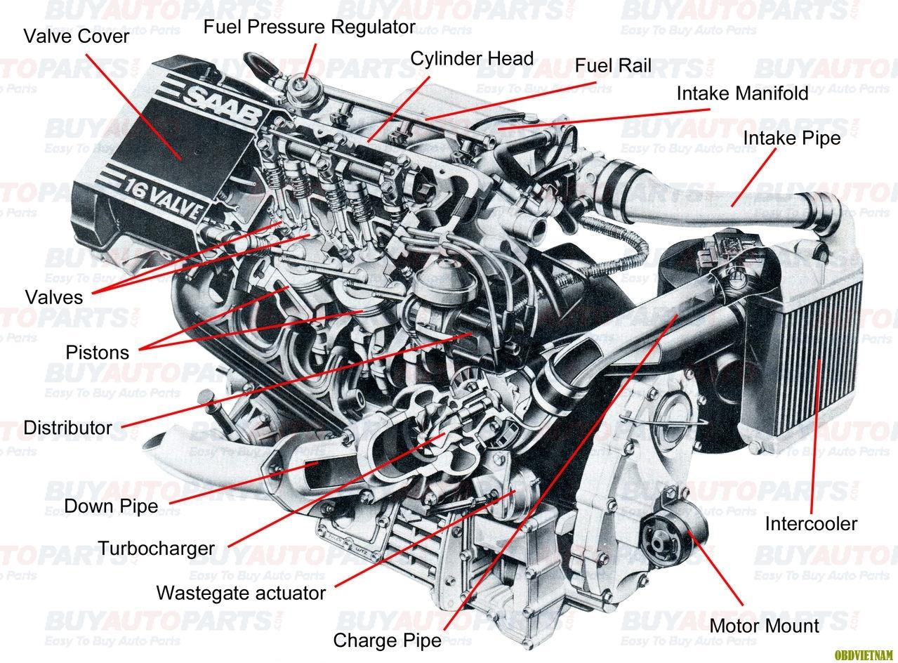 Cấu tạo động cơ ô tô