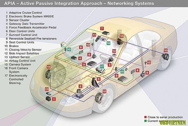 Các hệ thống chính trên xe ô tô