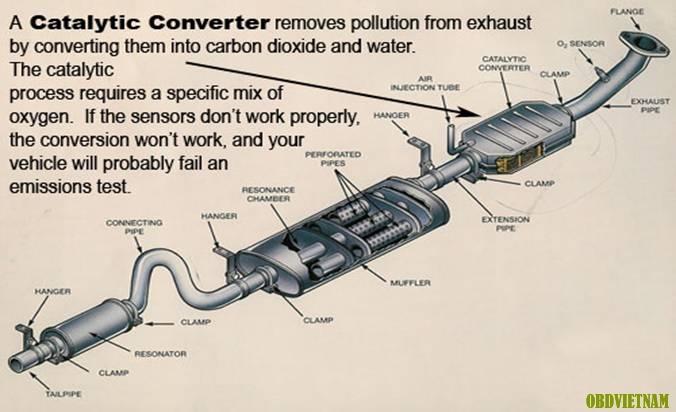 Tiêng anh chuyên ngành ô tô qua hình ảnh (phần 16) - Hệ thống xử lí khí thải