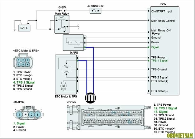 Phân Tích Mã Lỗi P0105 và P0106 Trên Dòng Xe Hyundai