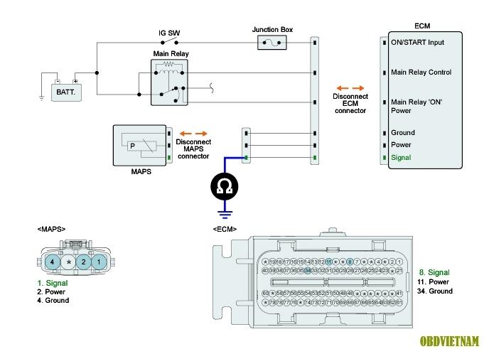 Phân Tích Mã Lỗi P0109 và P0110 Trên Dòng Xe Hyundai